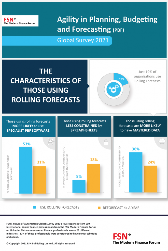 Characteristics of rolling forecasts